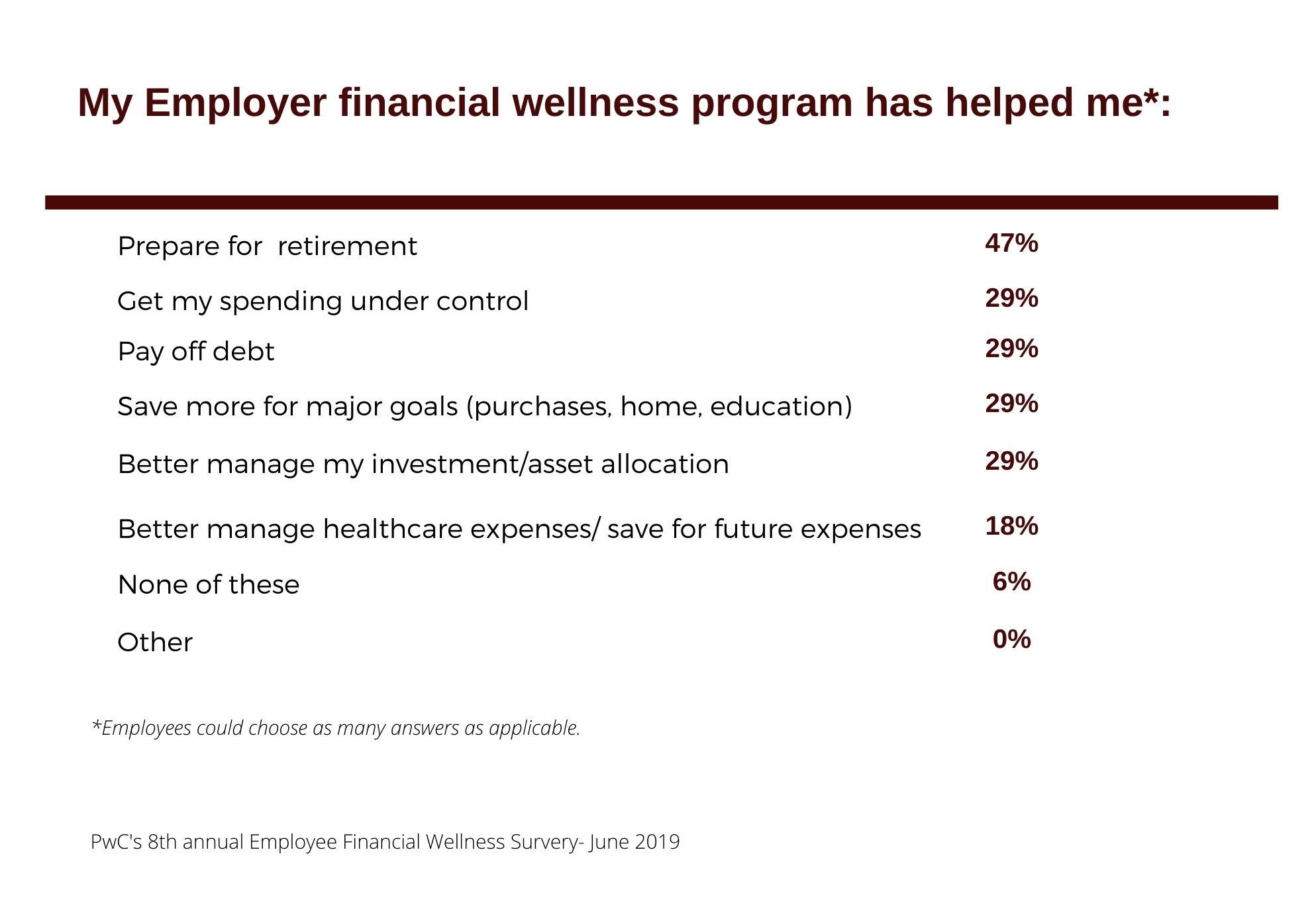 My Employer financial wellness program has helped me*: Prepare for retirement 47%, Get my spending under control 29%, Pay off debt 29%, Save more for major goals (purchases, home, education) 29%, Better manage my investment/asset allocation 29%, Better manage healthcare expenses/save for future expenses 18%, None of these 6%, Other 0% *Employees could choose as many answers as applicable. PwC's 8th annual Employee Financial Wellness Survery-June 2019