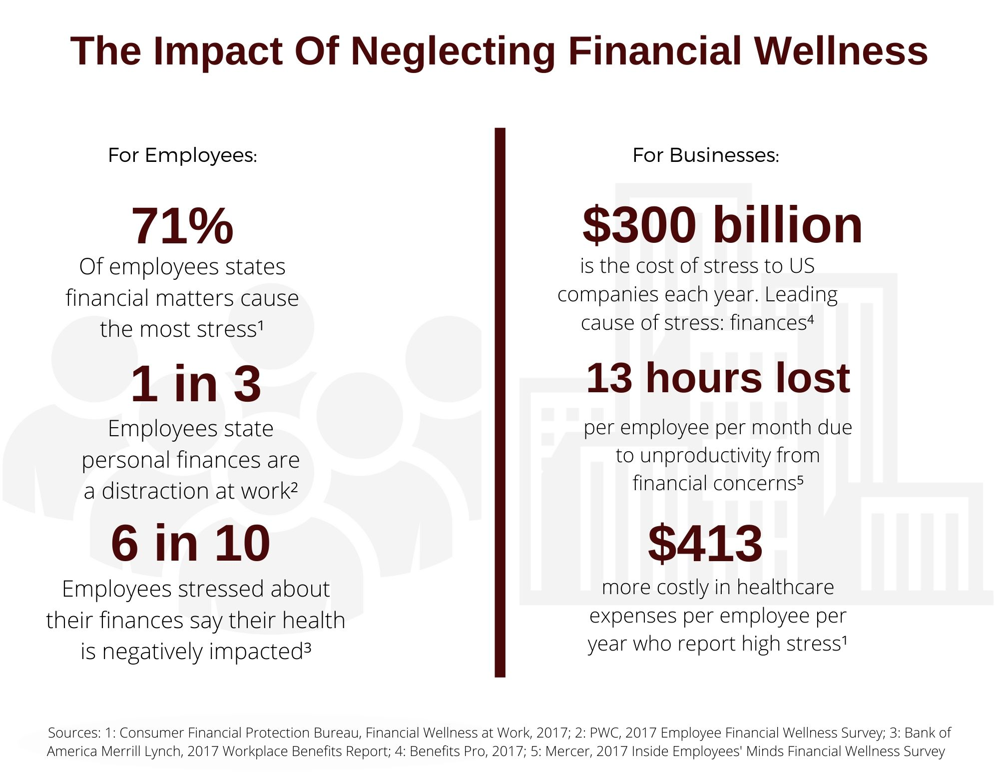 The impact of neglecting financial wellness. For employees: 71% of employee states financial matters cause the most stress1. 1 in 3 employees state personal finances are a distraction at work2. 6 in 10 employees stressed about their finances say their health is negatively impacted3. For Businesses: $300 billion is the cost of stress to US companies each year. Leading cause of stress: finances4. 13 hours lost per employee per month due to unproductivity from financial concerns5. $413 more costly in healthcare expenses per employee per year who report high stress1 Sources: 1: Consumer Fianncial Protection Bureau, Financial Welnnes at Work, 2017; 2: PWC, 2017 Employee Financial Wellness Survey; 3: Bank of America Merrill Lynch, 2017 Workplace Benefits Report; 4: Benefits Pro, 2017; 5: Mercer, 2017 Inside Employees' Minds Financial Wellness Survey