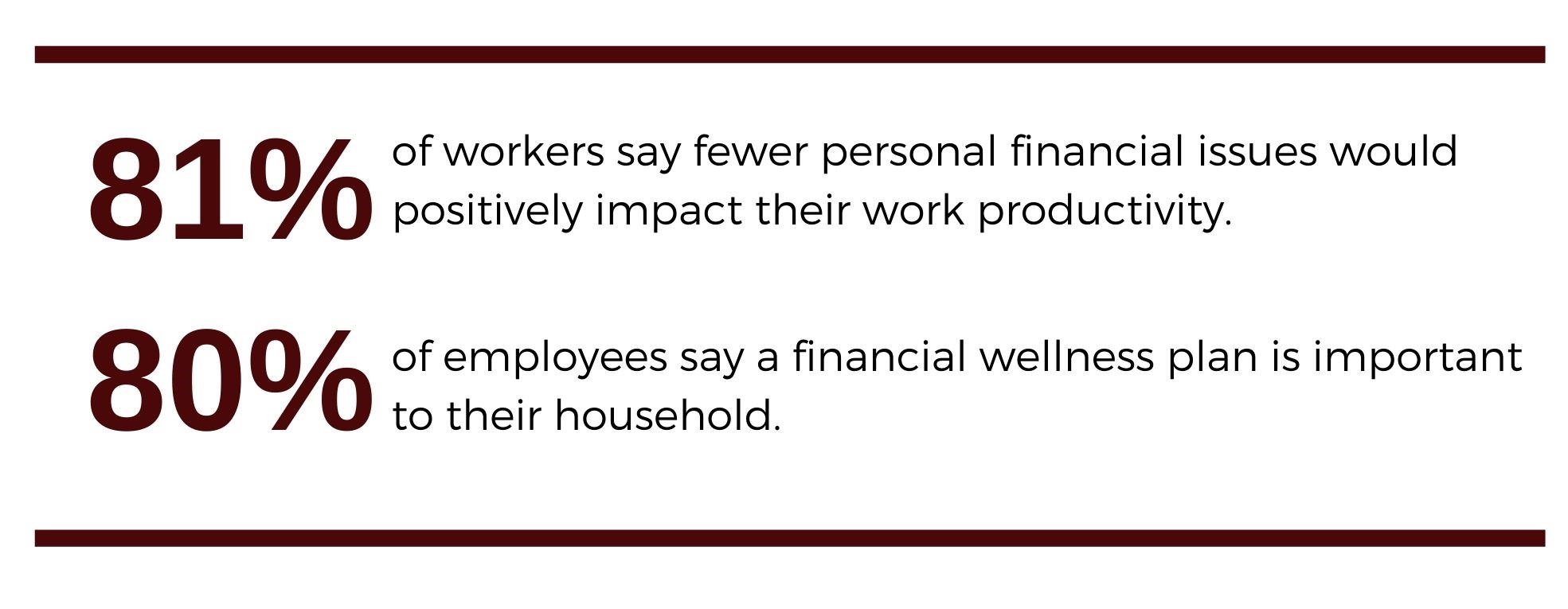 81% of workers say fewer personal financial issues would positively impact their work productivity. 80% of employees say a financial wellness plan is important to their household.
